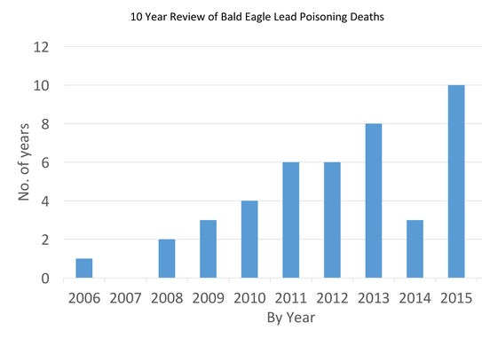 A graph showing lead deaths among bald eagles in New