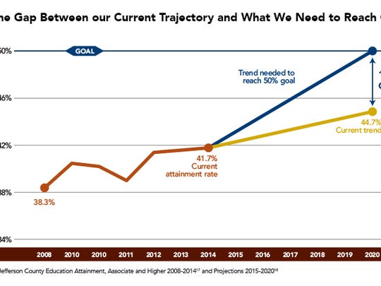 Chart on trajectory to 55,000 degrees.