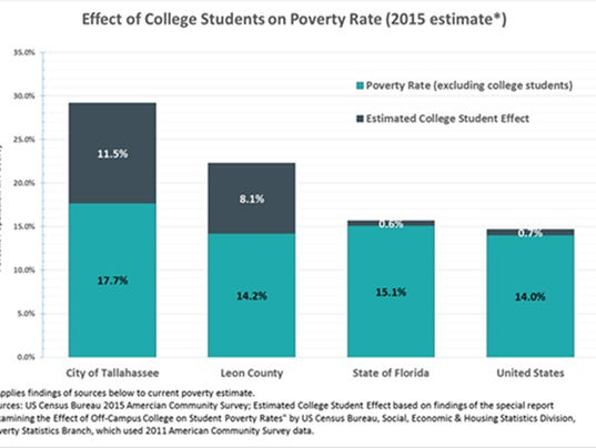 636229235788850659-chart-college-poverty.jpg