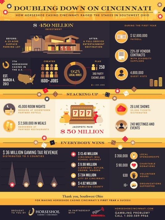 Horseshoe Cincinnati Infographic.jpg
