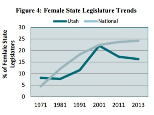 "A snapshot from a research and policy brief, ""The Status of Women in Utah Politics"" from Utah Women and Leadership shows the exponential decline of Utah women in state legislature seats since 2001, despite the nationwide trend upward."