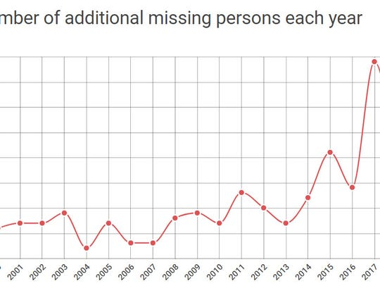 Number of additional missing persons each year.