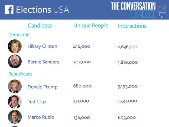 The election conversation on Facebook in Tennessee