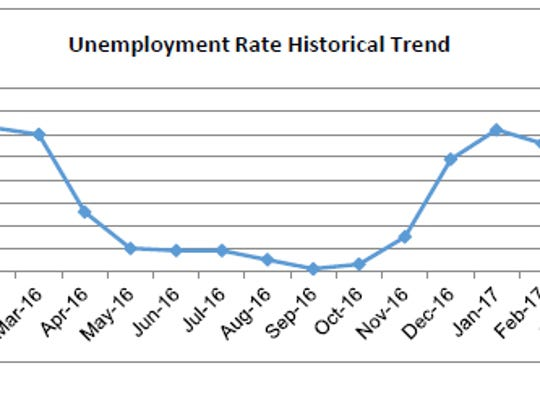 This graph shows historical unemployment in Monterey