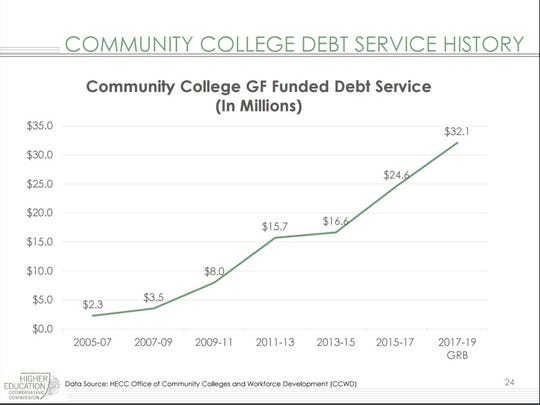 The cost of debt service for building projects at the state's 17 community colleges is going up sharply.