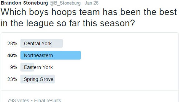In a Twitter poll, YAIAA fans chose Northeastern as