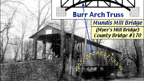 Myer's Mill Covered Bridge over Codorus Creek between Springettsbury and Manchester Townships (1949 Photo from Collections of York County History Center; Annotated by S. H. Smith, 2016)