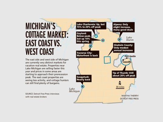 Michigan's cottage market