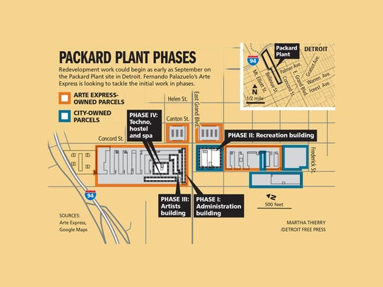 Packard Plant phases