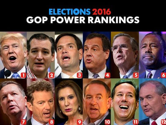 Week 19 results for USA TODAY's GOP Power Rankings.
