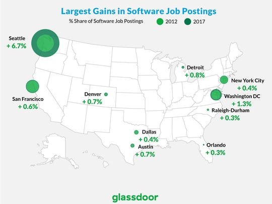 Software-related jobs have been moving to these cities.