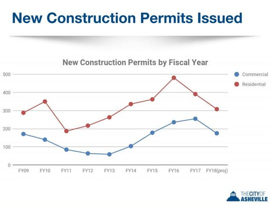 This chart shows the number of construction permits