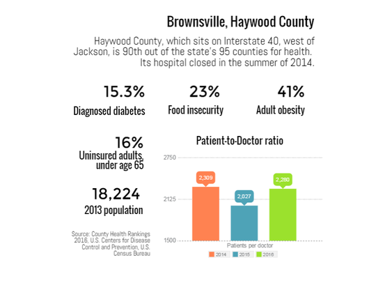 Haywood County ranked 90th out of the state's 95 counties
