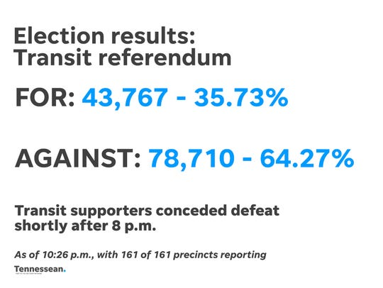 Election results for the transit referendum after all