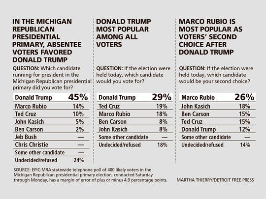 Results of a poll of Michigan Republican primary voters showing top presidential choices.