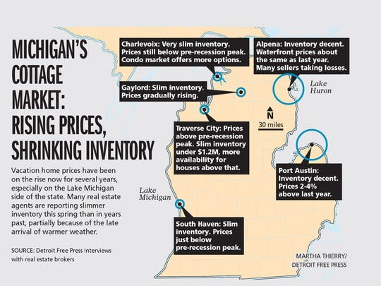 Michigan's cottage market: Rising prices, shrinking inventory