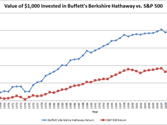 Graph showing value of $1,000 invested in S&P versus Berkshire Hathaway over time