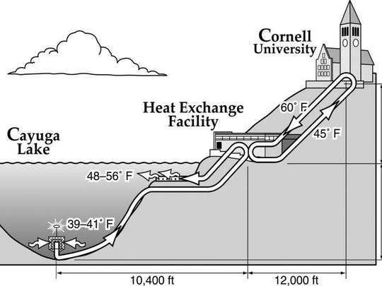 A graphic illustration of how Cornell University's Lake Source Cooling Facility works.