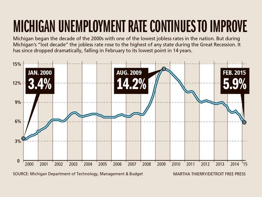 Michigan Jobless Rate Lowest In 14 Years