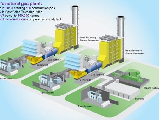 DTE Energy Advanced Combined Cycle Rendering