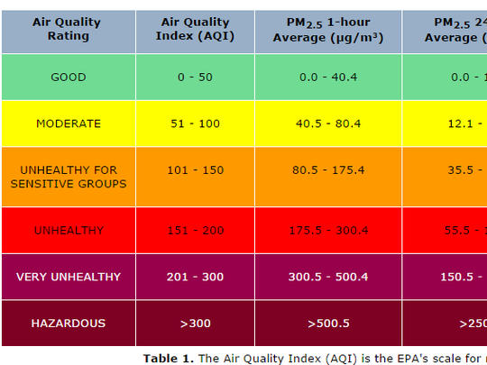 """Air quality rating system shows that Salem is currently categorized as """"unhealthy."""""""