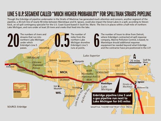 "Line 5 U.P. segment called ""much higher probability"""