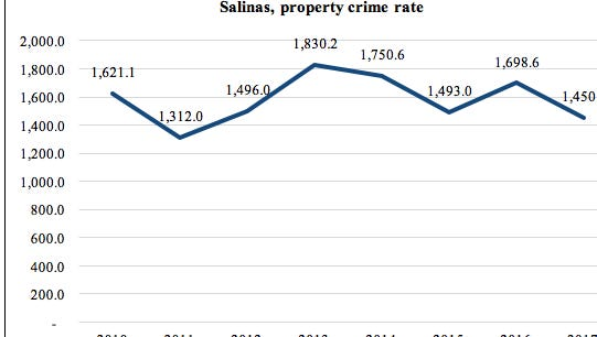This graphic shows Salinas' property crime rate between 2010 and 2017 for the first six months of the year using data from the FBI.