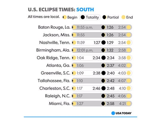 Eclipse times for selected cities in the southern United States on Monday, Aug. 21, 2017.