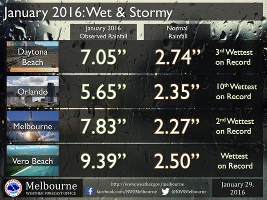 nws-rainfall.jpg