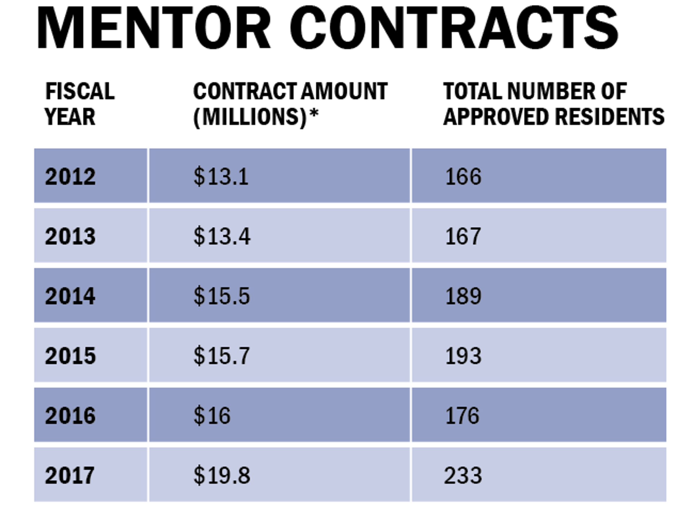 South Carolina Mentor Contracts