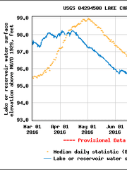 Lake Champlain's water levels (in blue) remained above