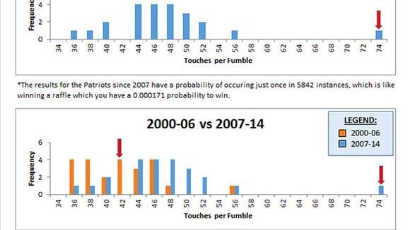 Charts of fumbles courtesy Warren Sharp and via Slate.com