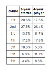 Packers' 2-year starters and 4-year players by round
