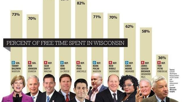 Percent of free time spent in Wisconsin.