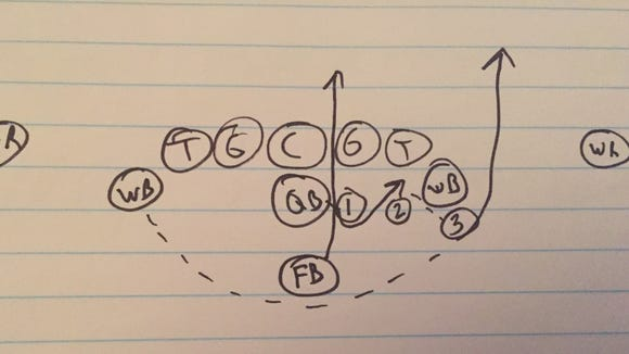 cal poly s triple option how it works and how you stop it
