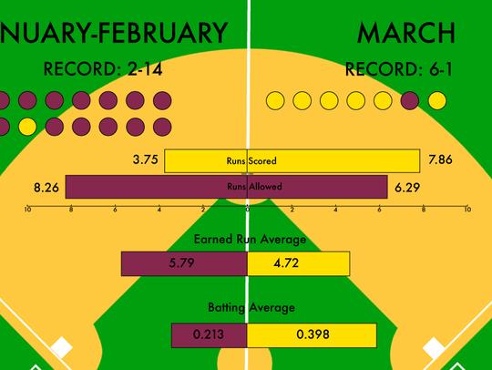 Three major indicators of Hartnell's turnaround have