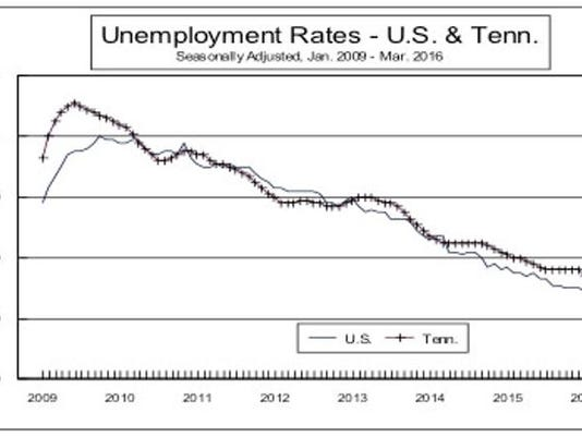 March+Unemployment+graph.JPG