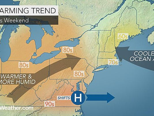 Temperatures will reach a high of 88 degrees today, continuing a warming trend throughout the area.