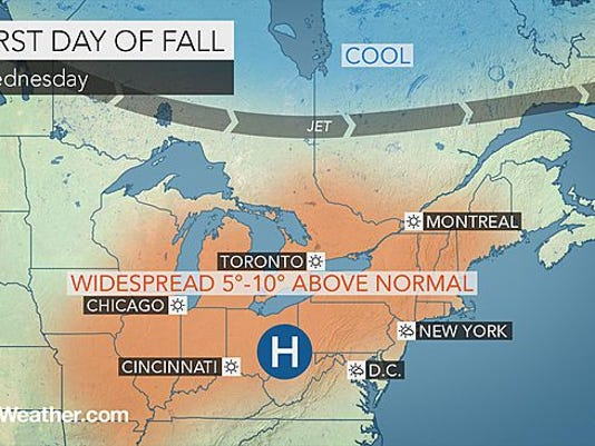 Temperatures will be above normal for the first day of Fall tomorrow.