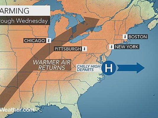 Warmer weather returns this week.