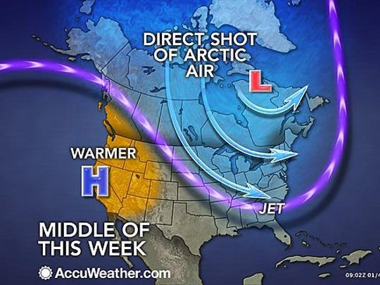 AccuWeather reports in a weather pattern common for January, waves of arctic air will flow from the Midwest to the Northeast and South into the coming weekend.