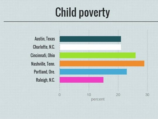 Percentage of children under 18 who live in poverty.