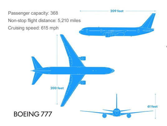 boeing 777 infographic