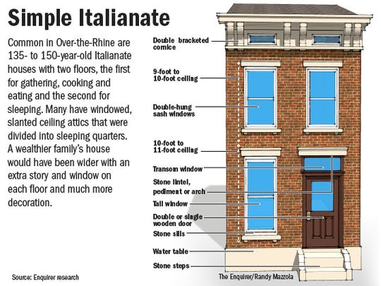 An explanation of an Italianate.