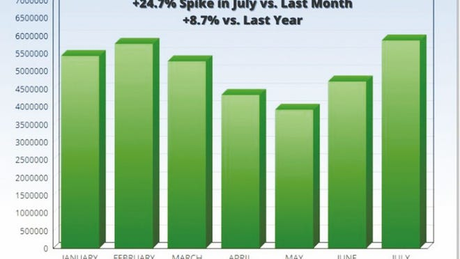 Not surprisingly, the national - and local - real estate market slipped a bit in April and May after most of the country was in a lockdown due to COVID-19. But that downswing didn't last long as the national sales volume recovered nicely in June and July. Locally, Realtors say that people who used to visit the Lake of the Ozarks are not relocating from nearly every region of the country. Data by National Association of Realtors