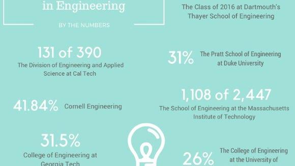 women in engineering infographic