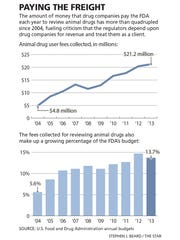 Paying the Freight: Infographic showing the money paid to the FDA each year to review animal drugs.