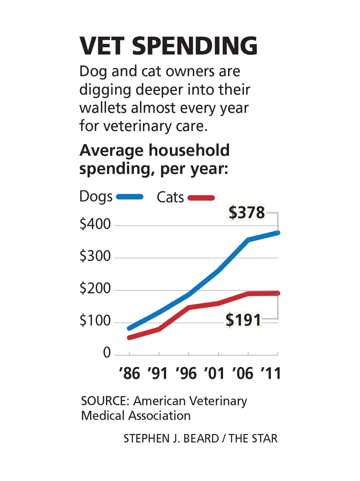 Dog and cat owners are digging deeper into their wallets