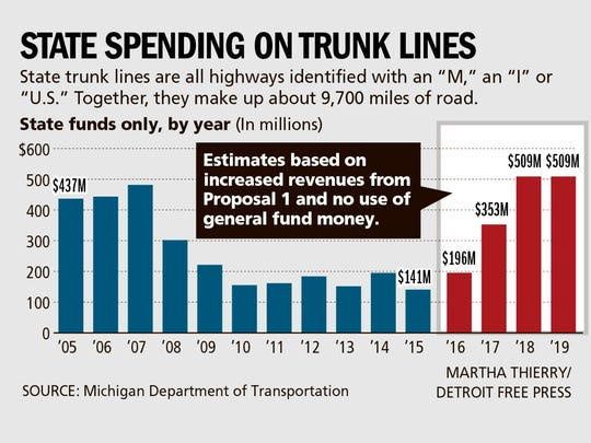 State spending on trunk lines