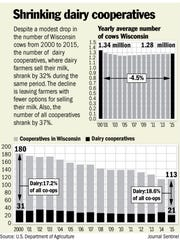Shrinking dairy cooperatives